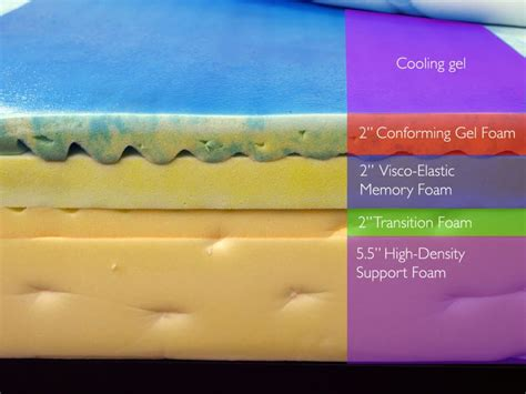 Gel Foam Mattress Vs Memory Foam by Loom And Leaf Vs Tempurpedic Mattress Review Sleepopolis