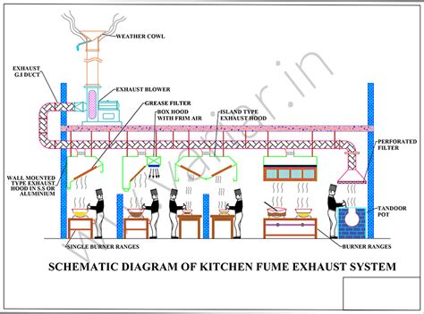 Commercial Industrial Exhaust System In Chennai Variar In Commercial Kitchen Exhaust System Design