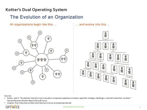 Harvard Mba Dual by Social Networks And Organisational Performance