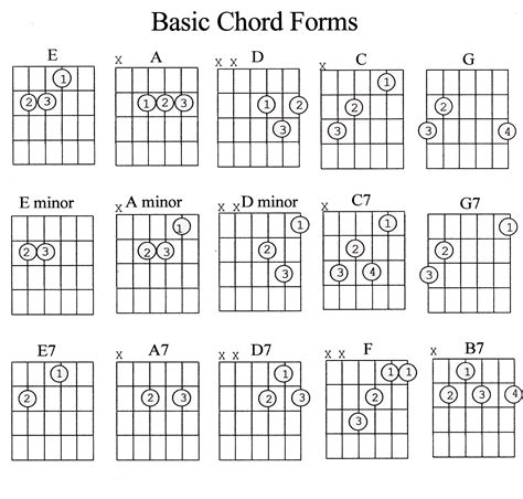 guitar chord diagrams for beginners guitar chords chart for beginners with fingers pdf