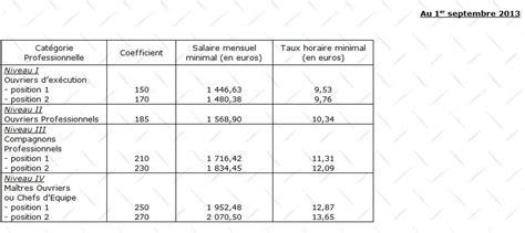 grilles des salaires apprentis 2016 capeb quelques liens utiles