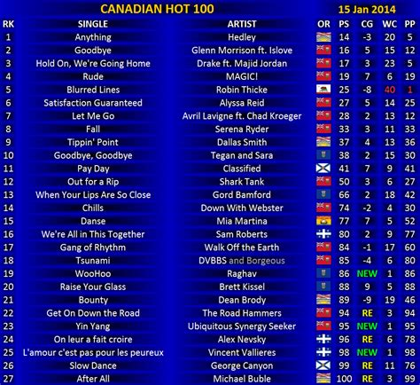 song of 2014 canadian 100 15 january 2014 canadian
