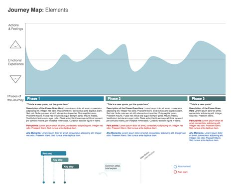 User Journey Mapping User Emotion Behavior Actions