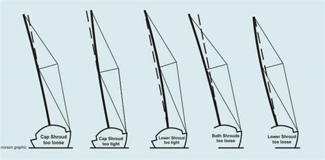 wiring diagrams for sailboats wiring get free image