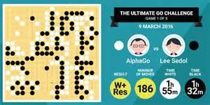 Nick Lee alphago vs lee sedol google s computer program wins