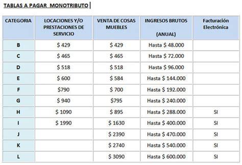 categoras monotributo 2015 tabla tabla del monotributo 2015 newhairstylesformen2014 com