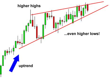 trading pattern wedge how to trade wedge chart patterns in forex