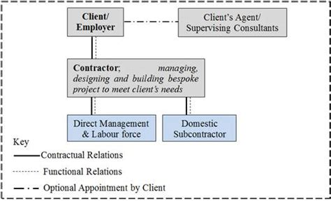 difference between design build and epc contract design and build turnkey contract administration