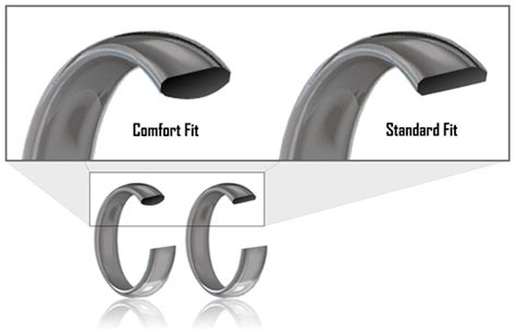 what is the difference between standard and comfort height toilets common questions