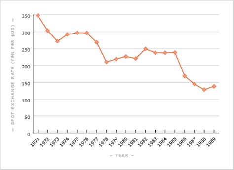 currency converter yen to nzd us dollar yen exchange rate 1971 to 1989 international