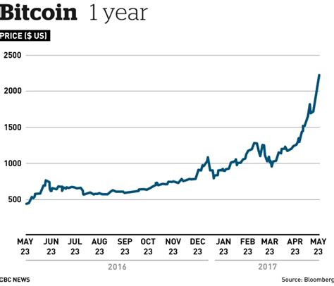Bitcoin Stock Chart 1 by How Much Is One Bitcoin Worth In Us Dollars Bitcoin