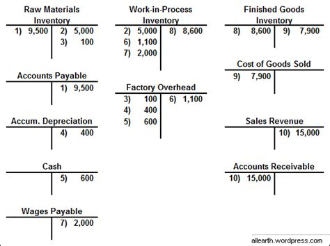 cost accounting cycle with t accounts infopedia a