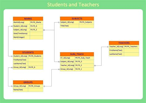 database flowchart symbols erd exle students and teachers database layout