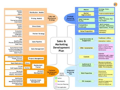Sales Marketing Development Plan A Template For The Cro Sales Development Plan Template
