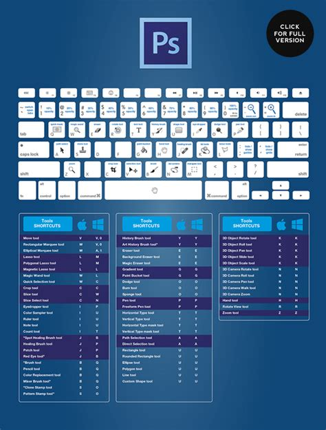 designerblogs com best keyboard shortcuts cheat sheets designerblogs com