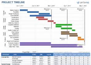 Free Project Timeline Template Excel Excel Timeline Template Incheonfair