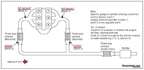 2005 nissan frontier service engine soon light service engine soon light is on code shows p0420