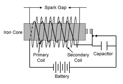 inductance secondary voltage induction coil