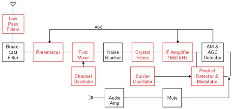 block diagram of rf transmitter and receiver recycled radios
