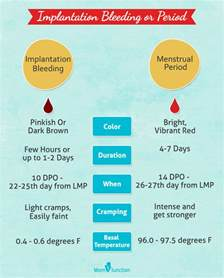 period blood color chart implantation calculator when does implantation occur