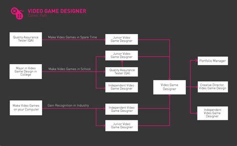 game design degree career path finder driverlayer search engine