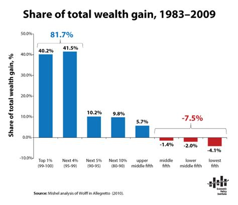 unequal gains american growth and inequality since 1700 the princeton economic history of the western world books wealth thecurrentmoment