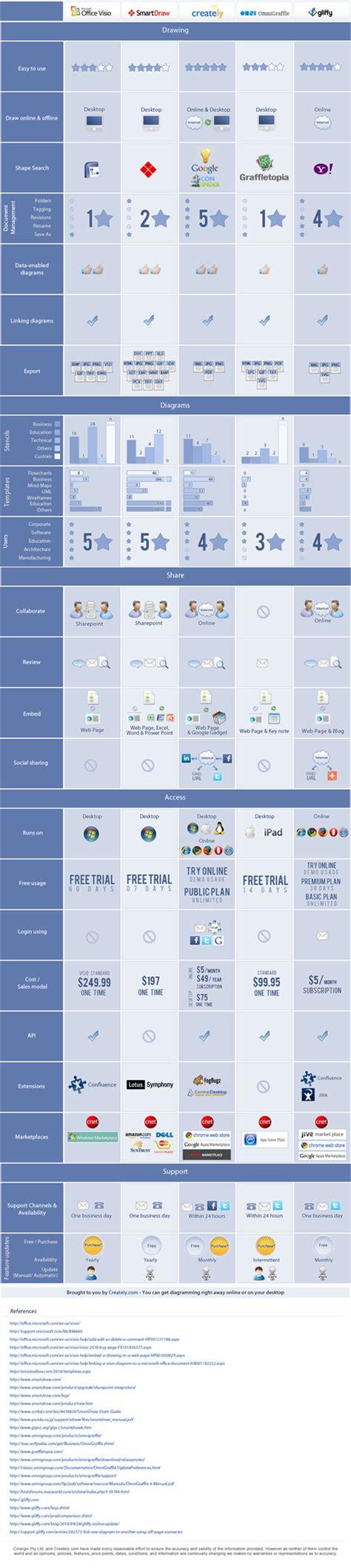 visio comparison a comparison infographic on visio smart draw creately