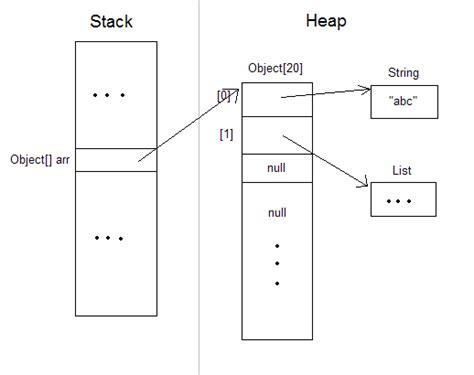 java memory diagram where is array saved in memory in java stack overflow