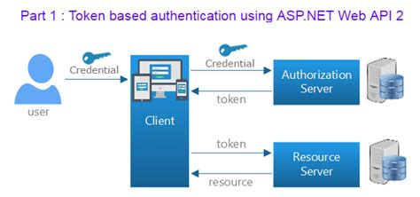angularjs tutorial with web api part 1 token based authentication in asp net web api