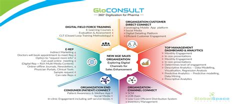 commercial model pharma gloconsult pharma mobility solutions globalspace