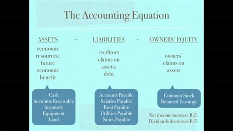 accounting equation template accounting equation retained earnings net income