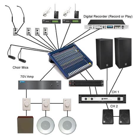 church sound system setup diagram live speech sound system alectro systems inc