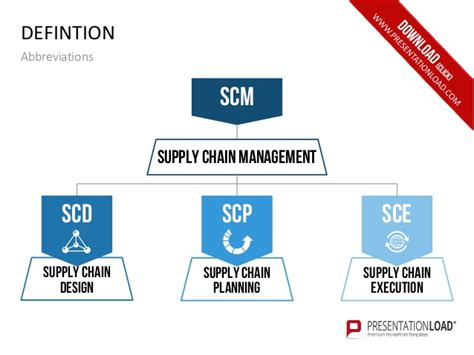 Fancy Supply Chain Template Pictures Resume Ideas Best Supply Chain Powerpoint Template