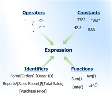 Introduction to expressions - Access C- Boolean Function Examples
