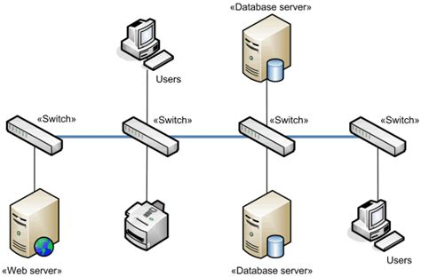 server model diagram network architecture diagrams using uml overview of