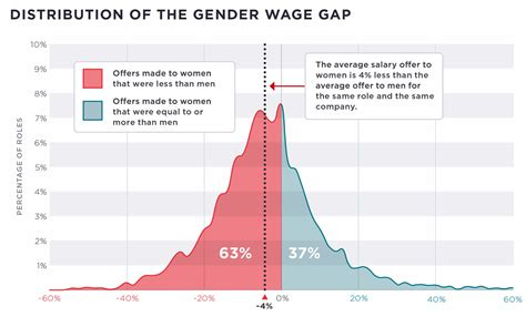 Study Wage Gap In Tech Persists With Of Color And