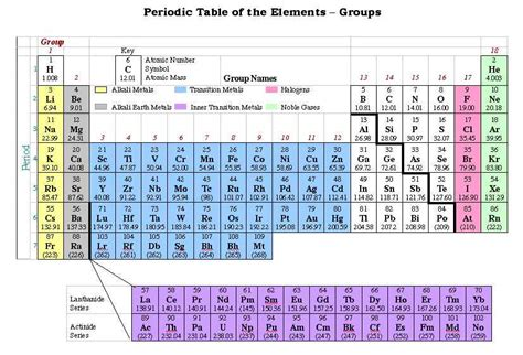 Period On Periodic Table by Best Photos Of Periodic Table Groups Groups On Periodic