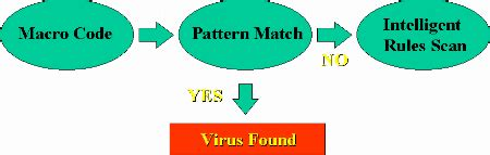 mrsi a fast pattern matching algorithm for anti virus applications infosec baselines