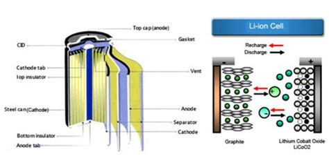 diagram of battery cell lithium batteries evolving to power the of