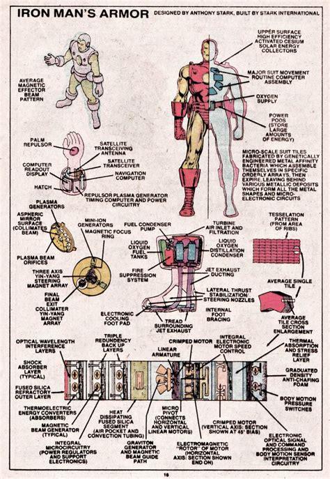 armor diagram iron s armor plans comic images stuff