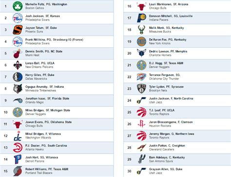 Mock Draft 2017 Mba by Fischella S Nba Mock Draft 2017 Page 2 Realgm