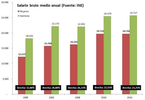 aumento salarial enlaces y mandos medios 2016 la brecha salarial aument 243 en los peores a 241 os de la crisis