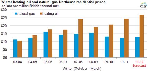 Home Heating Prices Ct by Eia Projects Record Winter Household Heating Prices In
