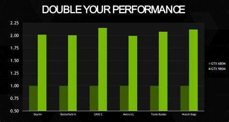 mobile cpu charts nvidia launches gtx 980m almost closing the laptop