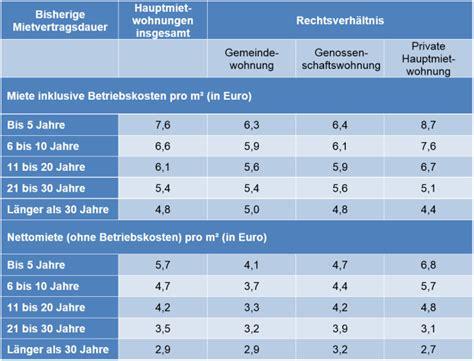 Auto Versicherung Kosten Wien by Geld Sparen Bei Der Mietwohnung So Senken Sie Ihre