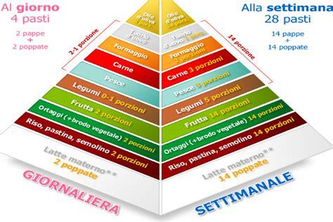 alimentazione 2 anni alimentazione sana bambini piramide alimentare della