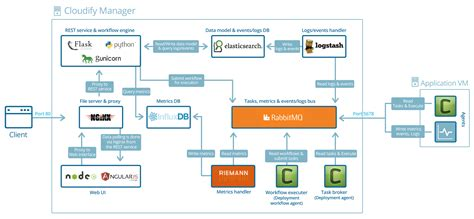 design app with python what is the best nfv orchestration platform a review of