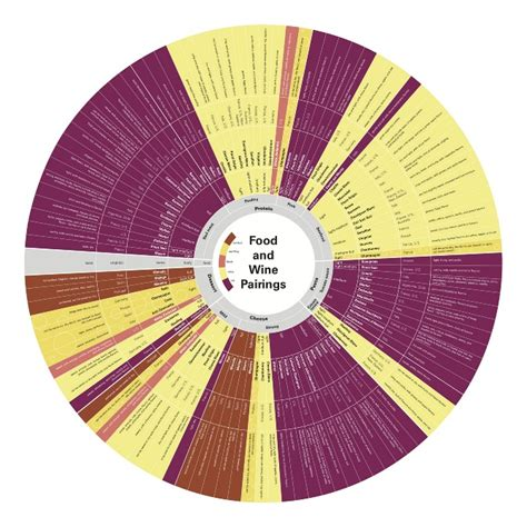 color pairing tool food and wine pairings chart elise parker
