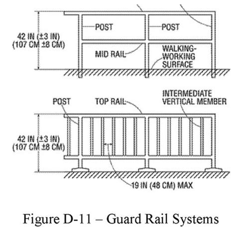 architectural design criteria lta osha requirements for guardrail and safety railing