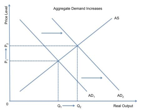 aggregate demand aggregate supply diagram 301 moved permanently